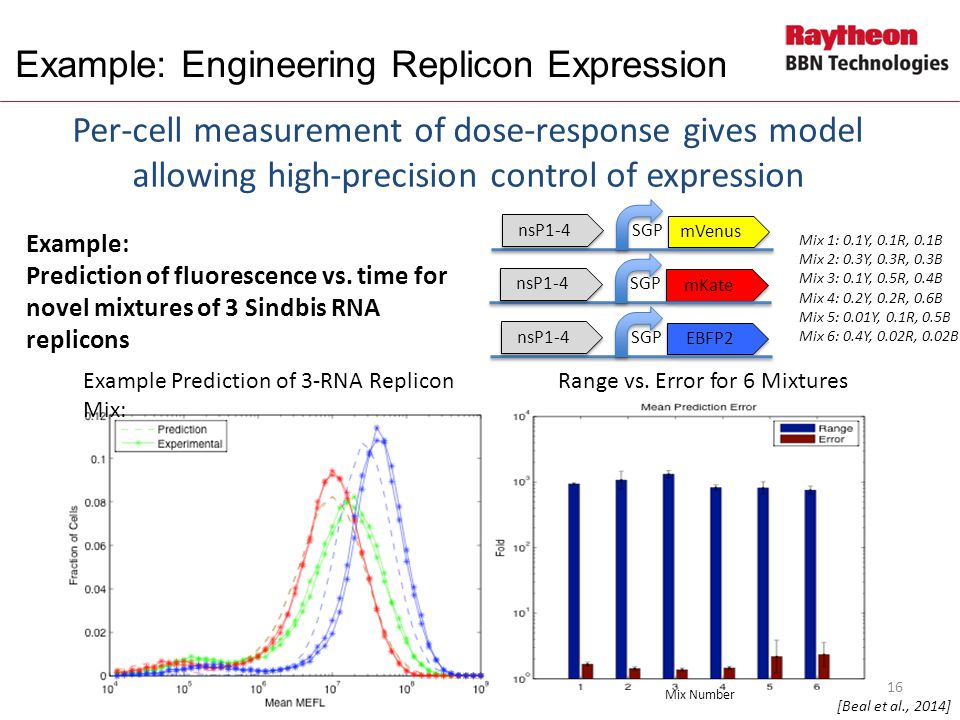 Example Prediction of 3-RNA Replicon Mix: Range vs.