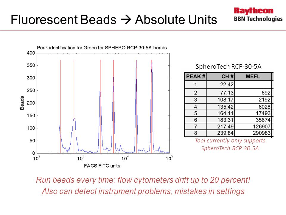 Fluorescent Beads  Absolute Units Run beads every time: flow cytometers drift up to 20 percent.