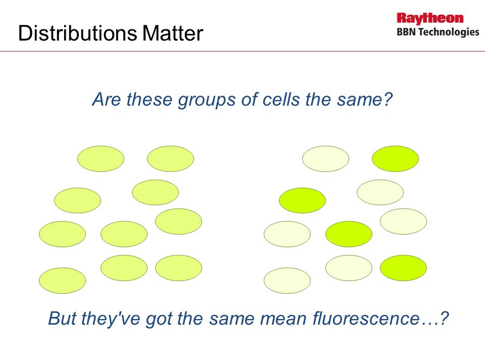 Distributions Matter Are these groups of cells the same.
