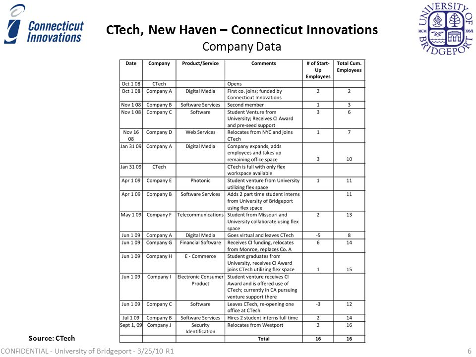 CTech, New Haven – Connecticut Innovations Company Data CONFIDENTIAL - University of Bridgeport - 3/25/10 R16 Source: CTech