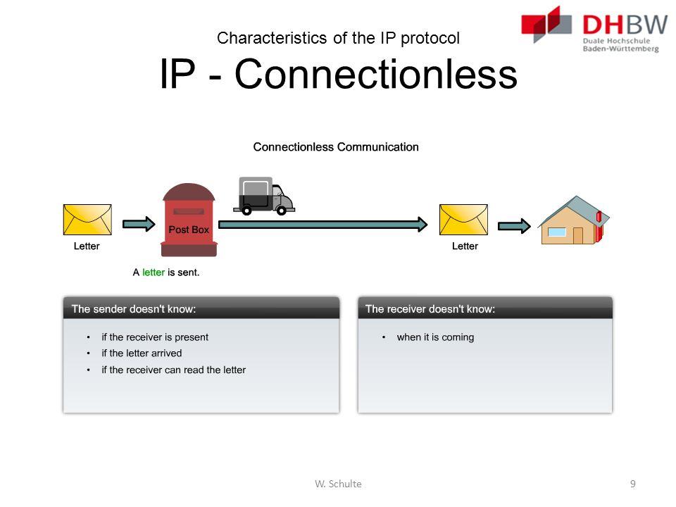 IPv6 Packet IPv6 Packet Header VersionTraffic ClassFlow Label Payload Length Next Header Hop Limit Source IP Address Destination IP Address Byte 1Byte 2Byte 3Byte 4 W.