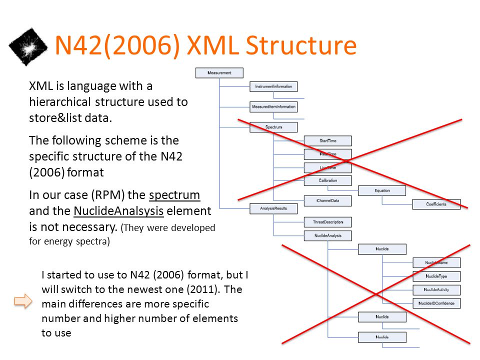 N42(2006) XML Structure XML is language with a hierarchical structure used to store&list data.