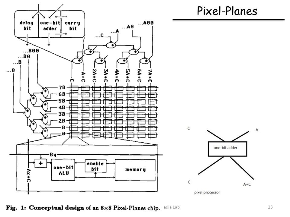 Pixel-Planes Communications & Multimedia Lab23