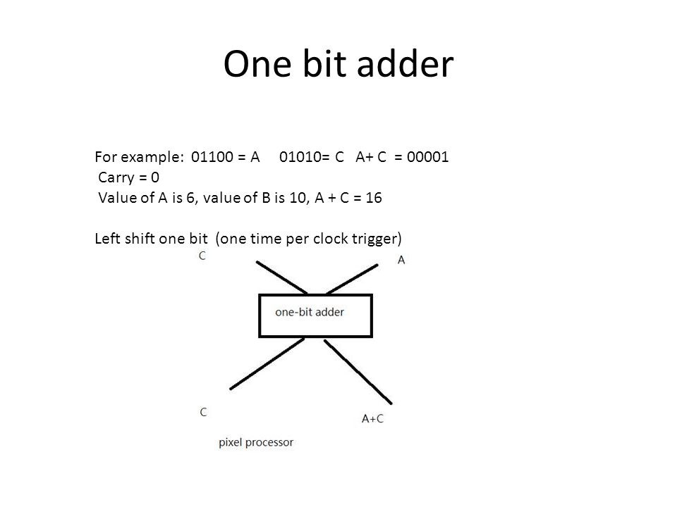 One bit adder For example: 01100 = A 01010= C A+ C = 00001 Carry = 0 Value of A is 6, value of B is 10, A + C = 16 Left shift one bit (one time per clock trigger)