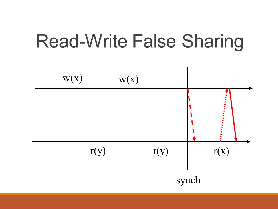Read-Write False Sharing w(x) r(y) r(x) synch