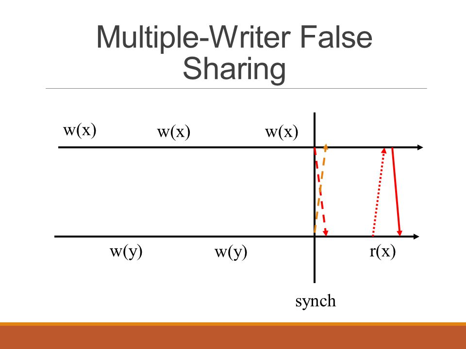 Multiple-Writer False Sharing w(x) w(y) r(x) synch w(x)