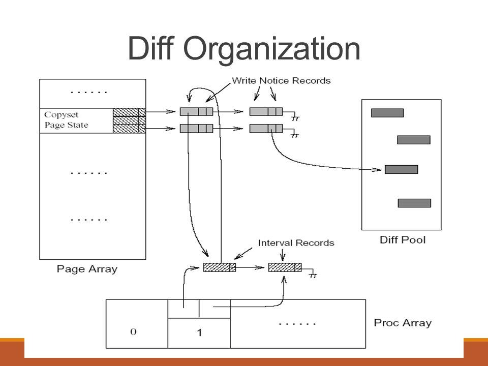Diff Organization