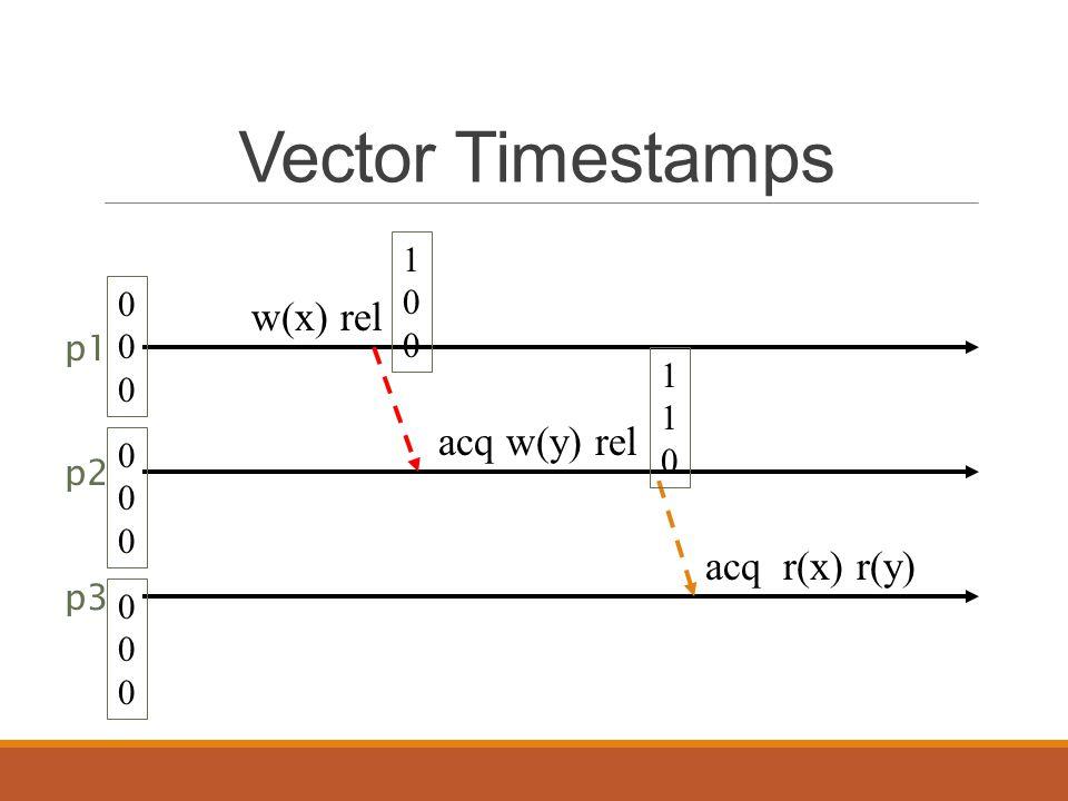 Vector Timestamps w(x) rel acq w(y) rel p1 p2 p3 acq r(x) r(y) 000000 000000 000000 100100 110110