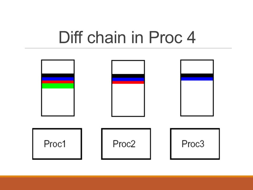 Diff chain in Proc 4