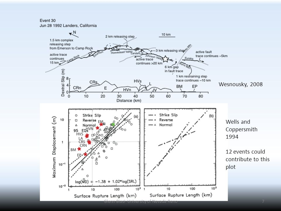 7 Wesnousky, 2008 Wells and Coppersmith 1994 12 events could contribute to this plot