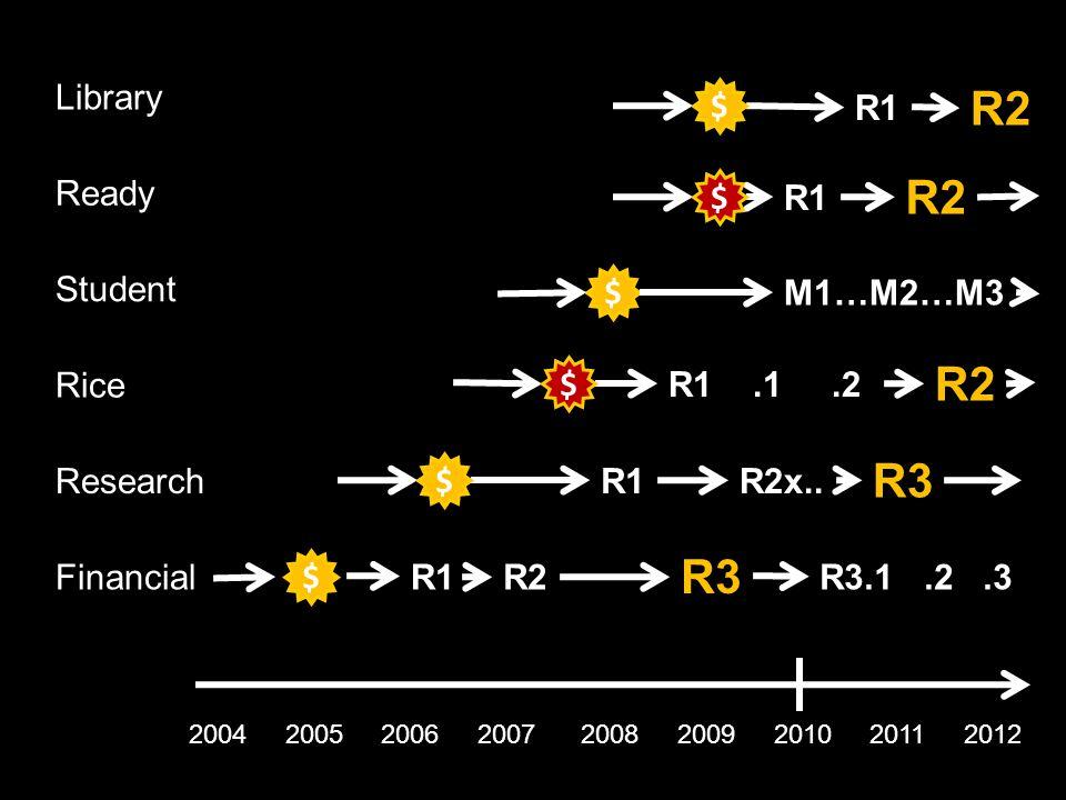 2004 2005 2006 2007 2008 2009 2010 2011 2012 R1R2 R3 $ R3.1.2.3Financial R1R2x..