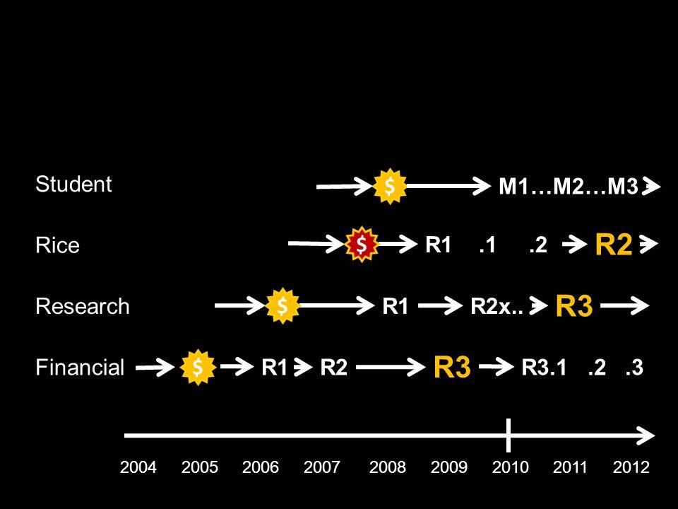 2004 2005 2006 2007 2008 2009 2010 2011 2012 R1R2x..