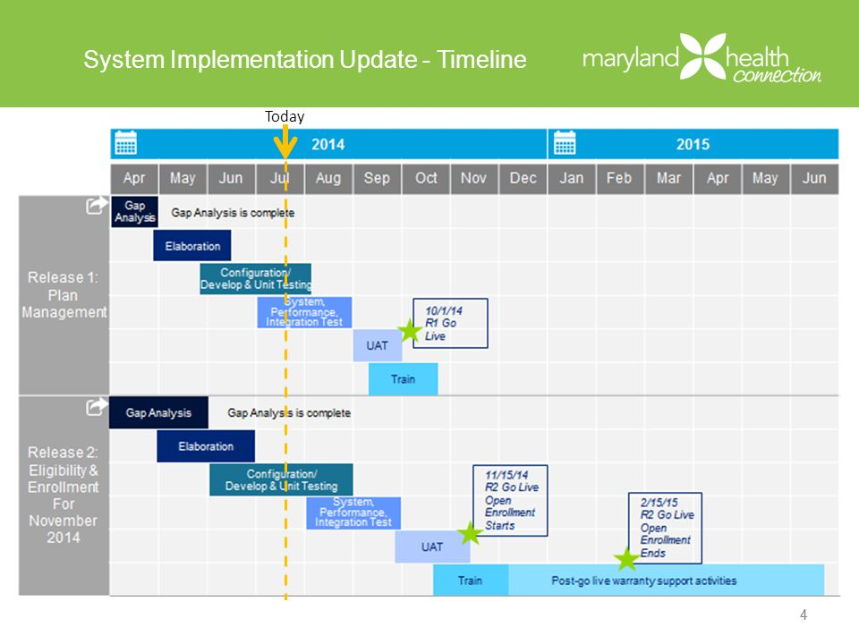 System Implementation Update - Timeline 44 Today