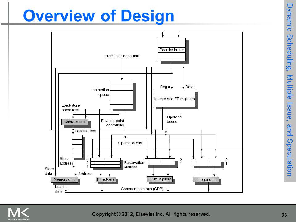 33 Copyright © 2012, Elsevier Inc. All rights reserved. Dynamic Scheduling, Multiple Issue, and Speculation Overview of Design