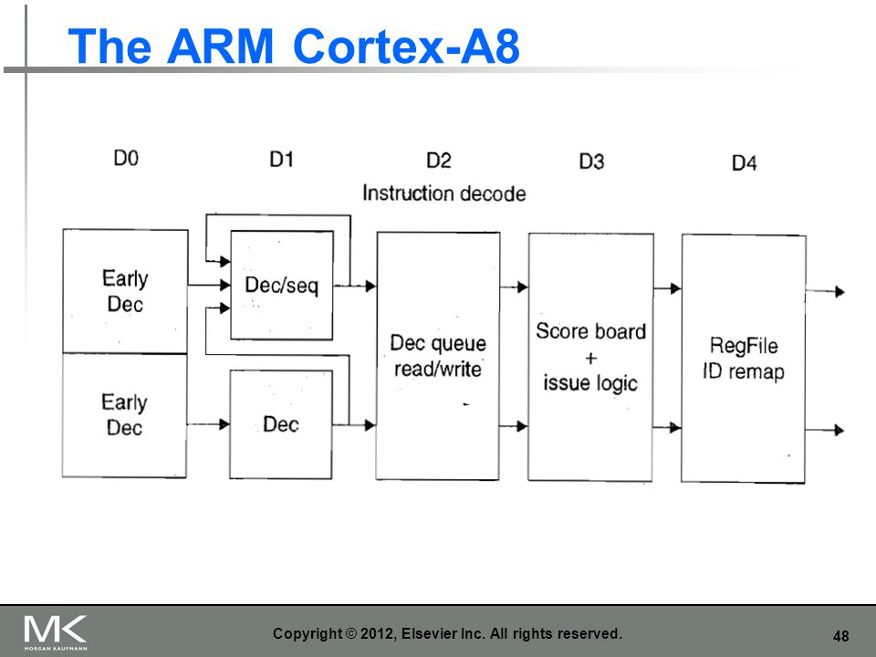 48 The ARM Cortex-A8 Copyright © 2012, Elsevier Inc. All rights reserved.
