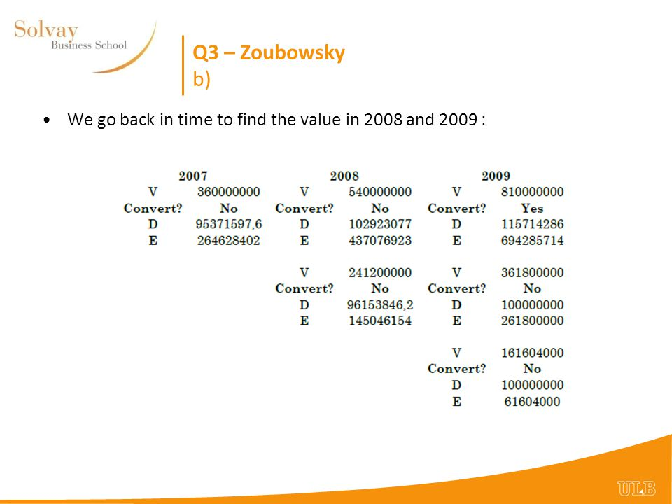 Q3 – Zoubowsky b) We go back in time to find the value in 2008 and 2009 :