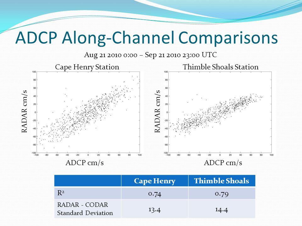 ADCP Along-Channel Comparisons RADAR cm/s ADCP cm/s RADAR cm/s ADCP cm/s Cape Henry StationThimble Shoals Station Cape HenryThimble Shoals R2R2 0.740.79 RADAR - CODAR Standard Deviation 13.414.4 Aug 21 2010 0:00 – Sep 21 2010 23:00 UTC