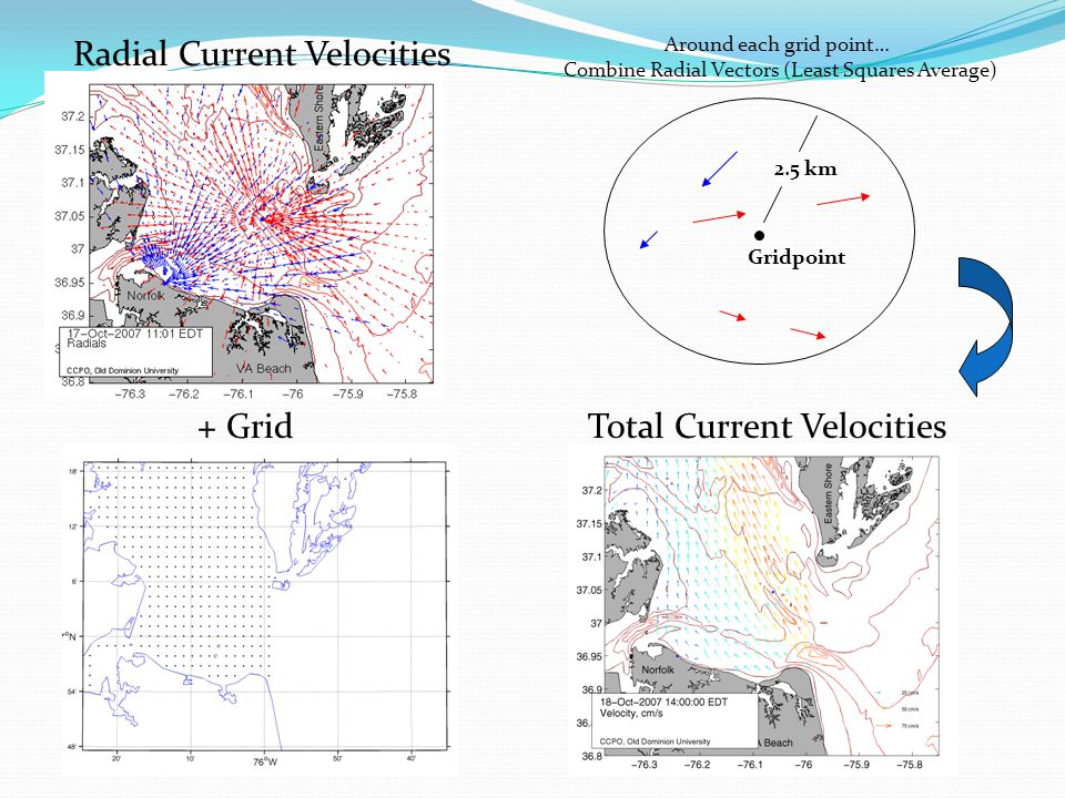 Gridpoint 2.5 km Radial Current Velocities Total Current Velocities Around each grid point… Combine Radial Vectors (Least Squares Average) + Grid