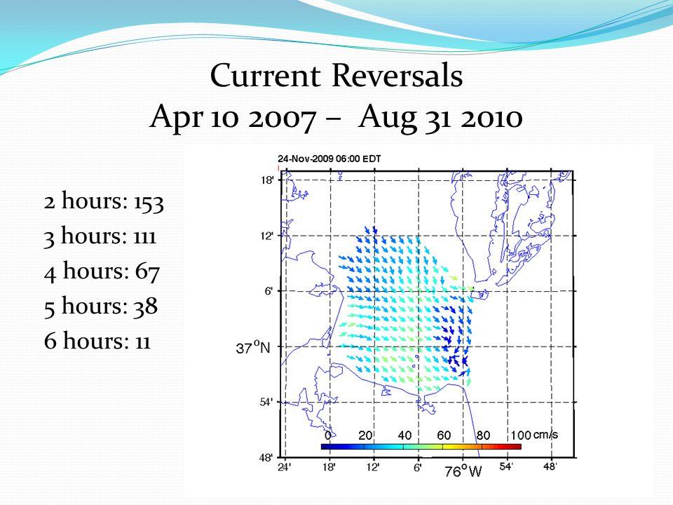 2 hours: 153 3 hours: 111 4 hours: 67 5 hours: 38 6 hours: 11 Current Reversals Apr 10 2007 – Aug 31 2010