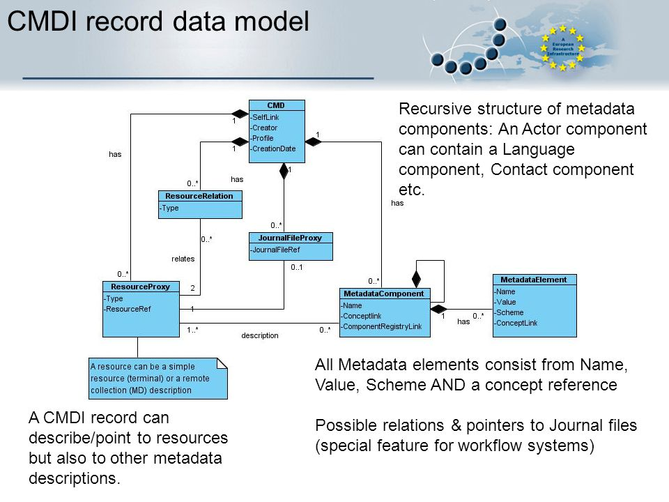 CMDI record data model All Metadata elements consist from Name, Value, Scheme AND a concept reference Possible relations & pointers to Journal files (special feature for workflow systems) Recursive structure of metadata components: An Actor component can contain a Language component, Contact component etc.