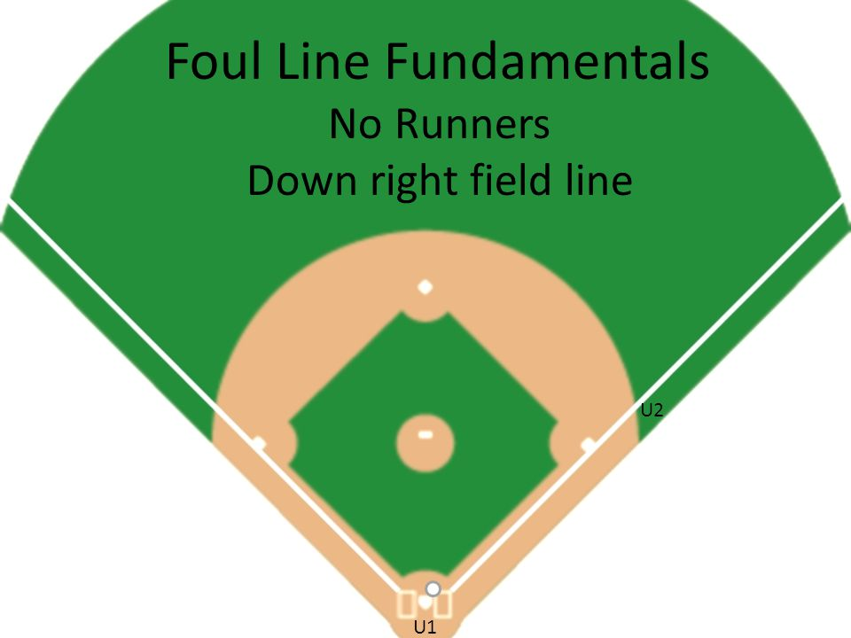 Foul Line Fundamentals No Runners Down right field line U2 U1