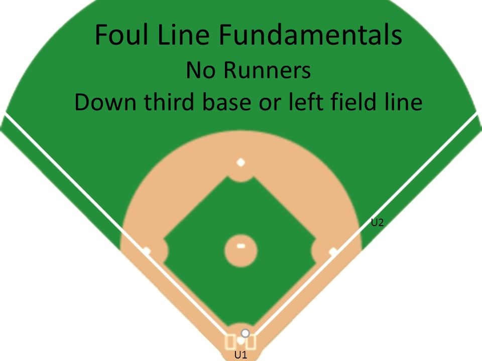 Foul Line Fundamentals No Runners Down third base or left field line U2 U1