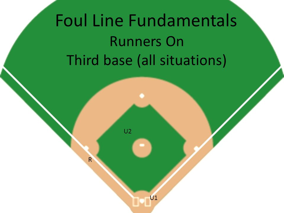 Foul Line Fundamentals Runners On Third base (all situations) U2 U1 R
