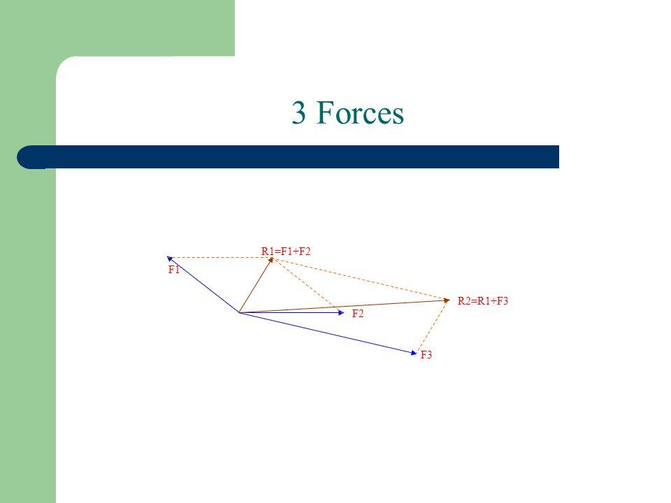 3 Forces F1 F2 F3 R1=F1+F2 R2=R1+F3
