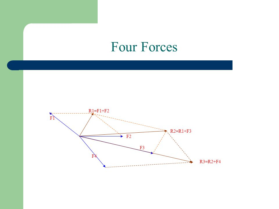 Four Forces F1 F2 F3 R1=F1+F2 R2=R1+F3 F4 R3=R2+F4