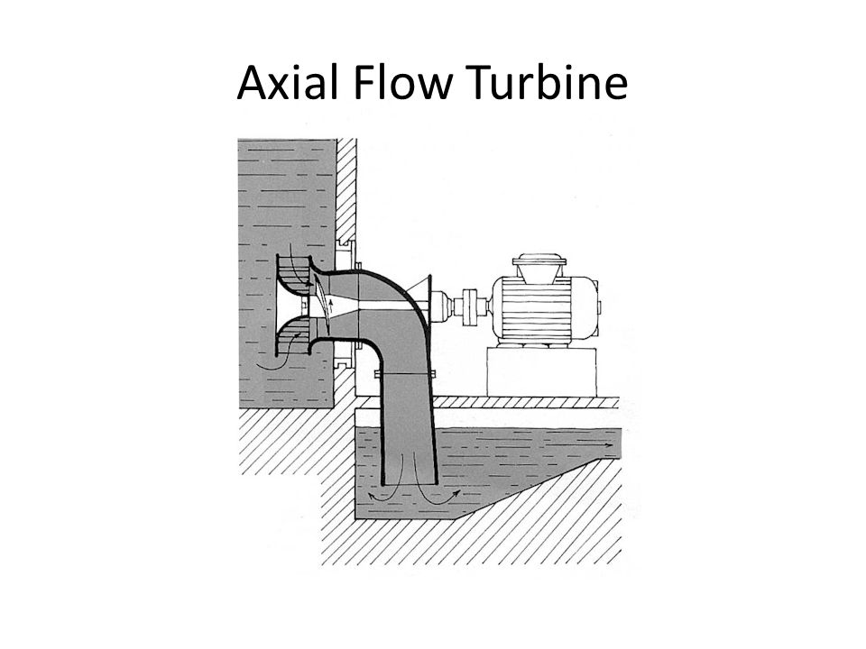 Runners of Axial Flow Turbines http://www.maharashtradirectory.com/Catalogue/images/blowers.gif