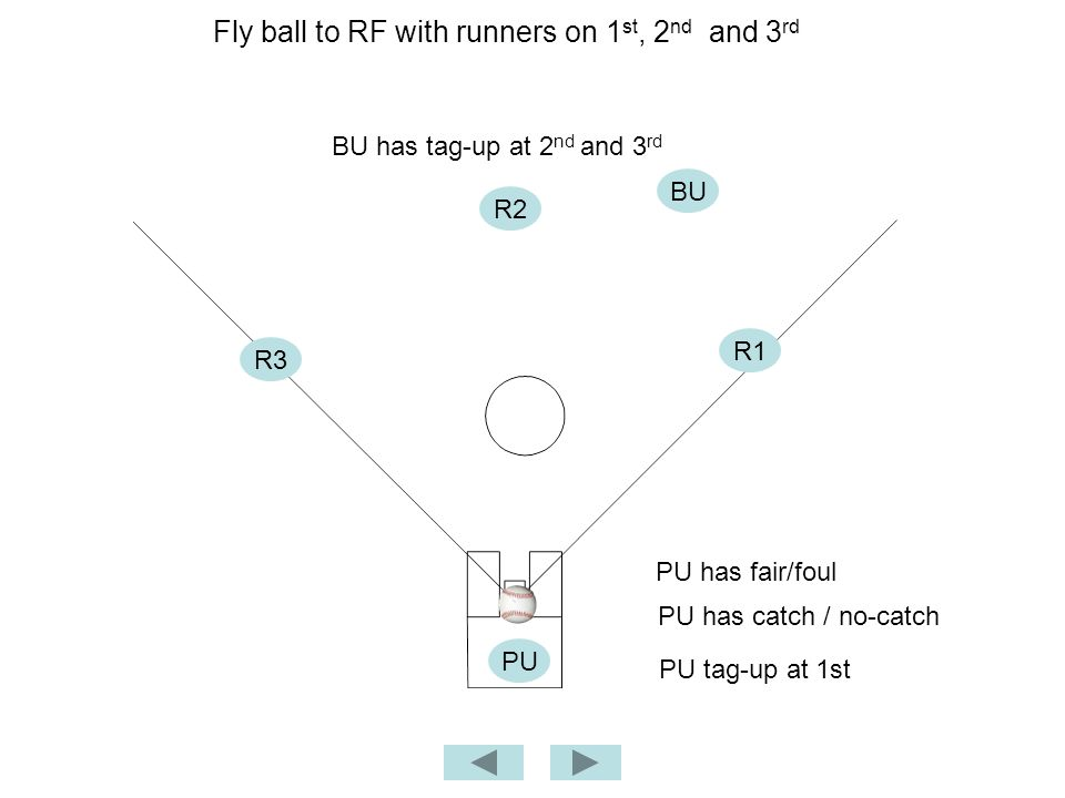 Fly ball to RF with runners on 1 st, 2 nd and 3 rd BU PU PU has fair/foul BU has tag-up at 2 nd and 3 rd PU has catch / no-catch R2 R1 PU tag-up at 1st R3