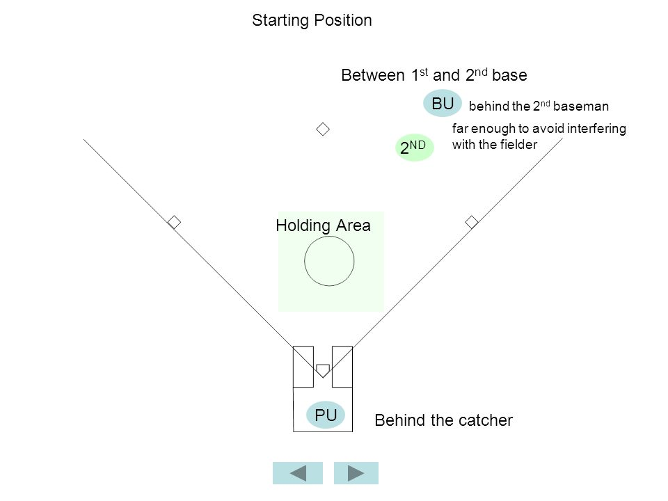 Starting Position BU PU Holding Area Between 1 st and 2 nd base Behind the catcher behind the 2 nd baseman 2 ND far enough to avoid interfering with the fielder
