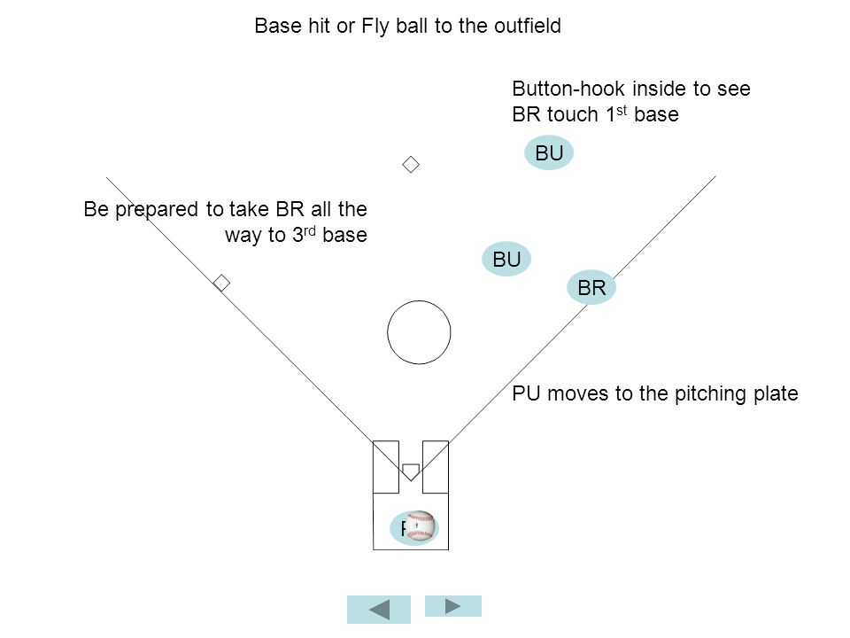 Base hit or Fly ball to the outfield BU PU PU moves to the pitching plate Button-hook inside to see BR touch 1 st base Be prepared to take BR all the way to 3 rd base BU BR