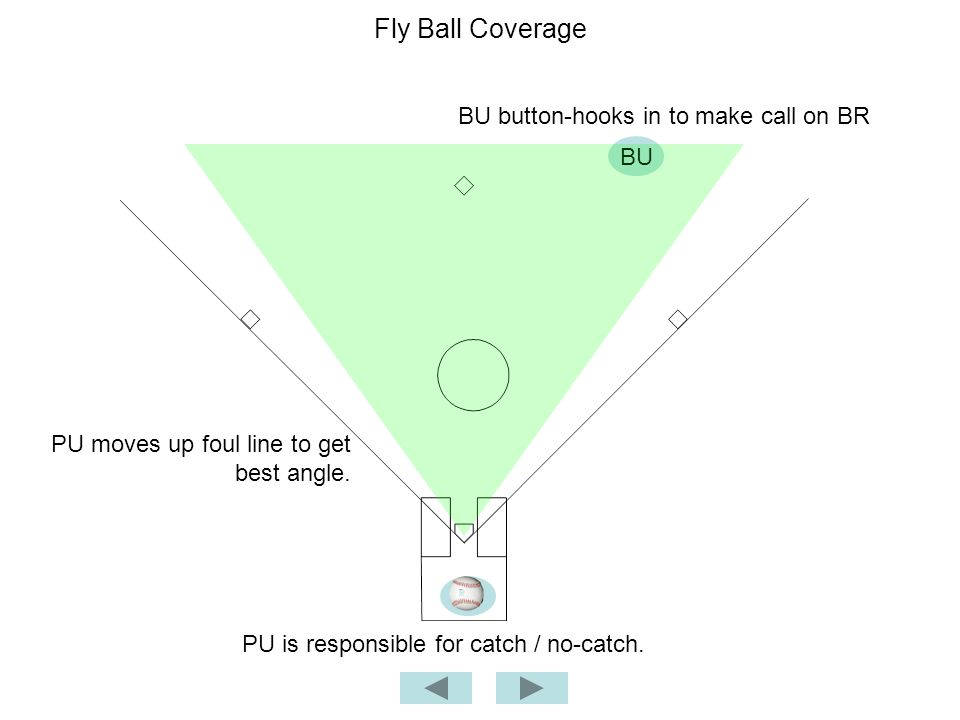 Fly Ball Coverage BU PU BU button-hooks in to make call on BR PU moves up foul line to get best angle.