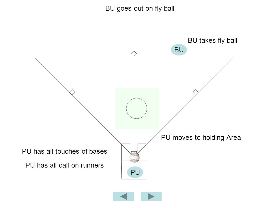 BU goes out on fly ball BU PU PU moves to holding Area BU takes fly ball PU has all call on runners PU has all touches of bases