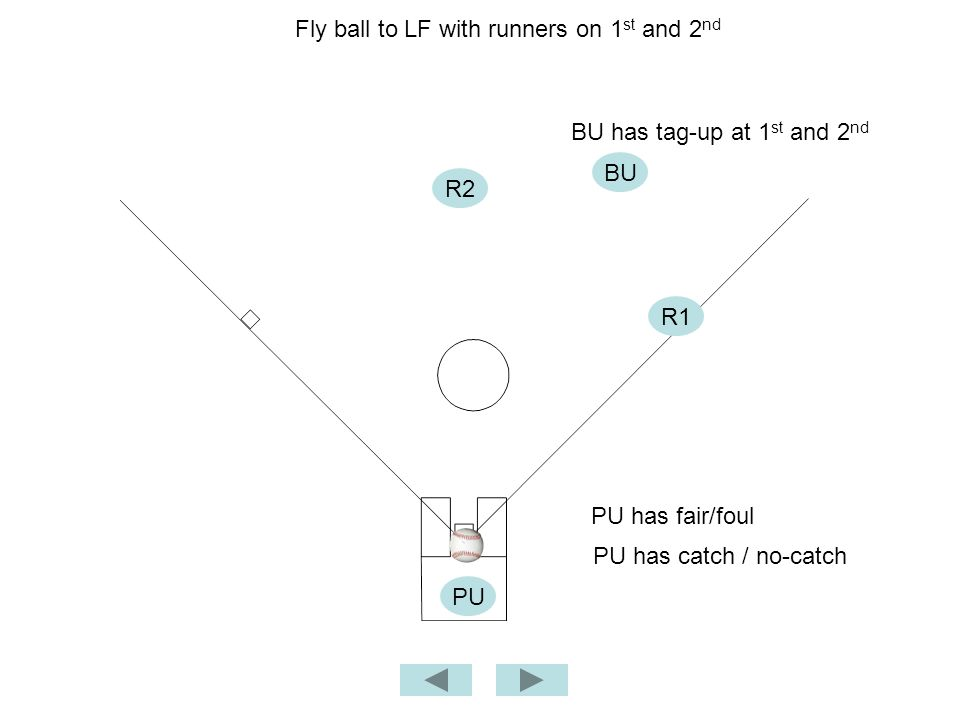Fly ball to LF with runners on 1 st and 2 nd BU PU PU has fair/foul BU has tag-up at 1 st and 2 nd PU has catch / no-catch R2 R1