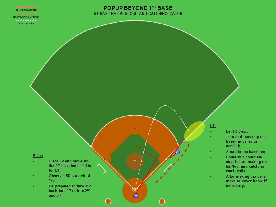 U1 P POPUP BEYOND 1 ST BASE U1 HAS THE FAIR/FOUL AND CATCH/NO CATCH Plate: Clear F2 and move up the 1 st baseline to fill in for U1; Observe BR's touc