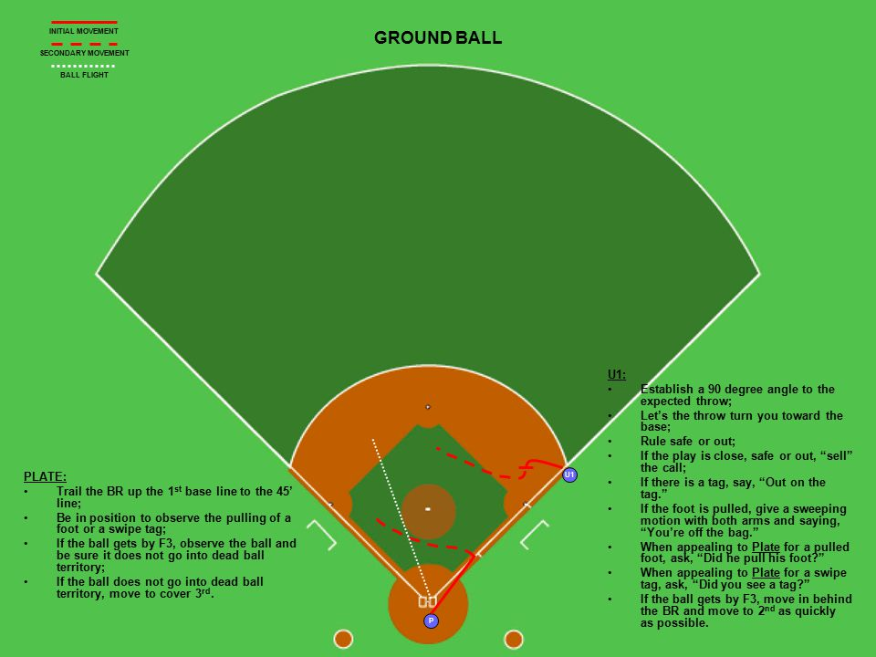 U1 P GROUND BALL PLATE: Trail the BR up the 1 st base line to the 45' line; Be in position to observe the pulling of a foot or a swipe tag; If the ball gets by F3, observe the ball and be sure it does not go into dead ball territory; If the ball does not go into dead ball territory, move to cover 3 rd.