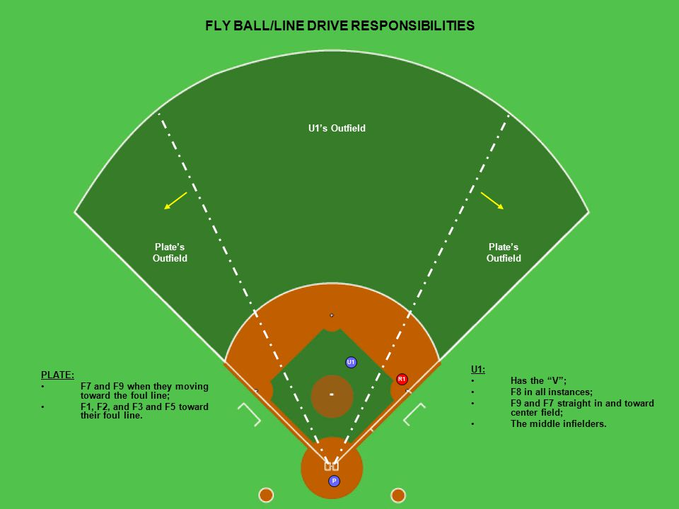 P U1 R1 U1's Outfield Plate's Outfield FLY BALL/LINE DRIVE RESPONSIBILITIES PLATE: F7 and F9 when they moving toward the foul line; F1, F2, and F3 and F5 toward their foul line.
