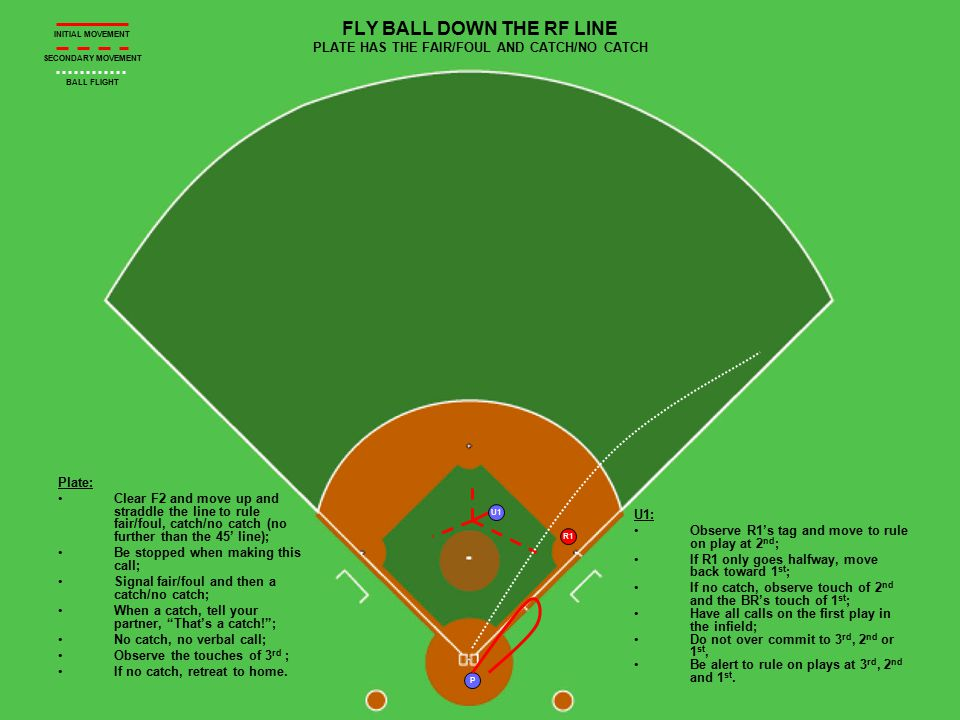 R1 P U1 FLY BALL DOWN THE RF LINE PLATE HAS THE FAIR/FOUL AND CATCH/NO CATCH Plate: Clear F2 and move up and straddle the line to rule fair/foul, catch/no catch (no further than the 45' line); Be stopped when making this call; Signal fair/foul and then a catch/no catch; When a catch, tell your partner, That's a catch! ; No catch, no verbal call; Observe the touches of 3 rd ; If no catch, retreat to home.