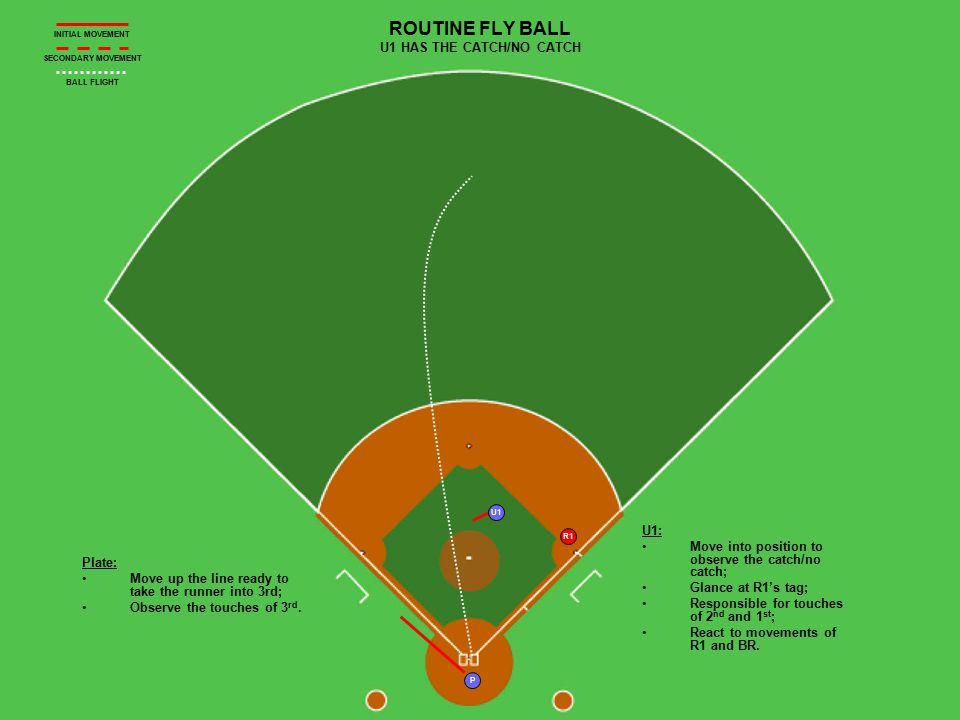 P R1 U1 ROUTINE FLY BALL U1 HAS THE CATCH/NO CATCH Plate: Move up the line ready to take the runner into 3rd; Observe the touches of 3 rd.
