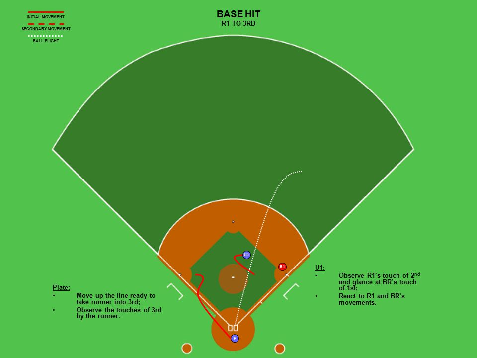 P R1 U1 BASE HIT R1 TO 3RD Plate: Move up the line ready to take runner into 3rd; Observe the touches of 3rd by the runner.
