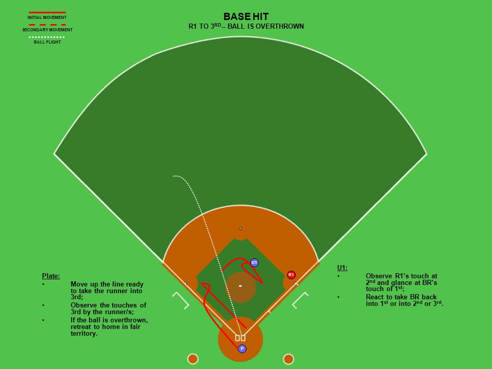 P R1 U1 BASE HIT R1 TO 3 RD -- BALL IS OVERTHROWN Plate: Move up the line ready to take the runner into 3rd; Observe the touches of 3rd by the runner/s; If the ball is overthrown, retreat to home in fair territory.