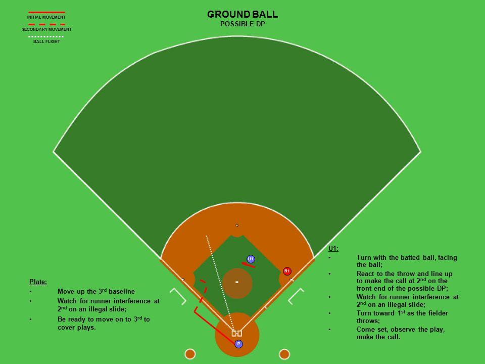 R1 U1 P GROUND BALL POSSIBLE DP Plate: Move up the 3 rd baseline Watch for runner interference at 2 nd on an illegal slide; Be ready to move on to 3 r