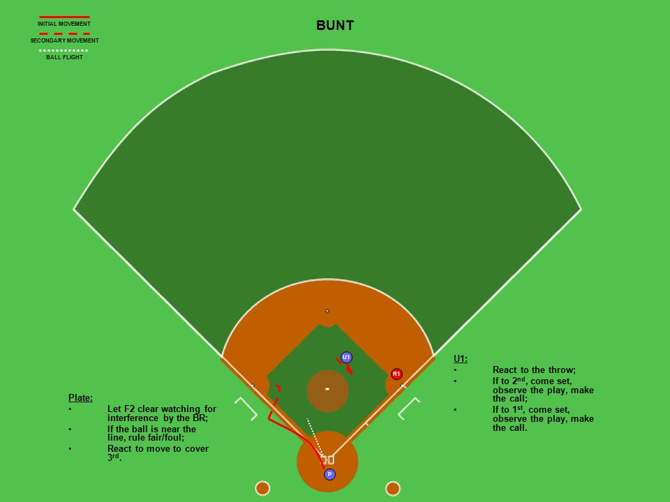 R1 U1 P BUNT Plate: Let F2 clear watching for interference by the BR; If the ball is near the line, rule fair/foul; React to move to cover 3 rd. U1: R