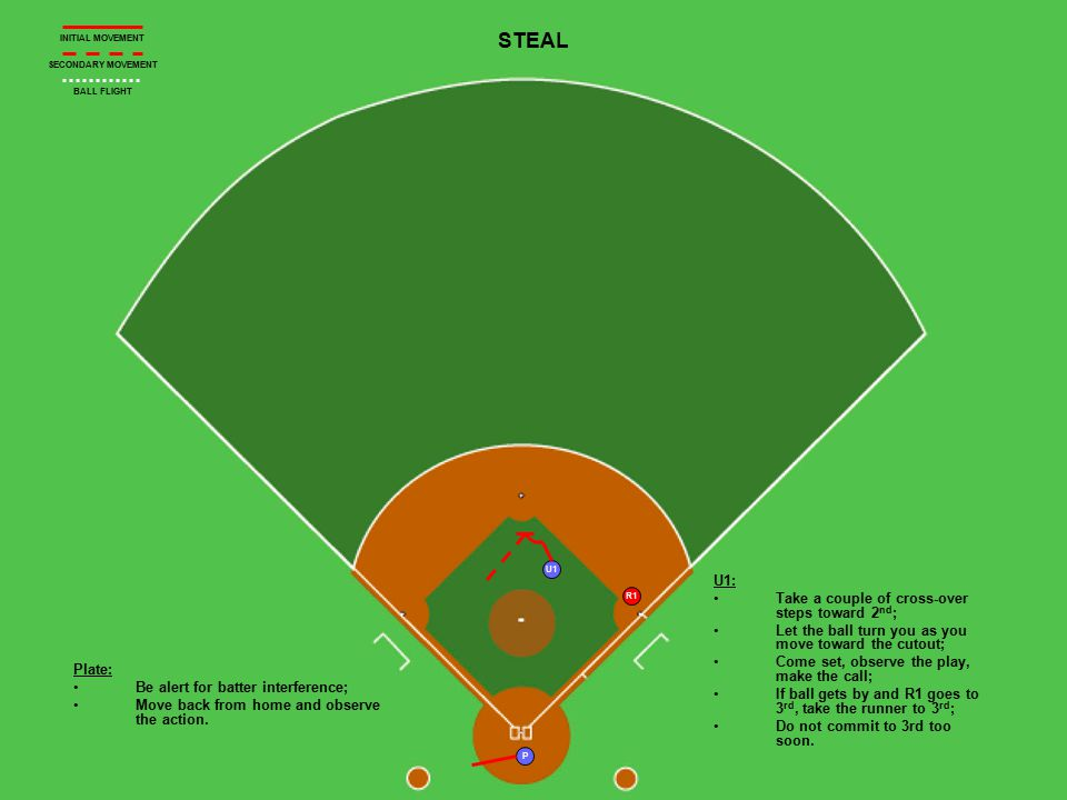 P U1 R1 STEAL Plate: Be alert for batter interference; Move back from home and observe the action. U1: Take a couple of cross-over steps toward 2 nd ;