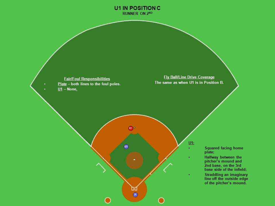 P R1 U1 U1 IN POSITION C RUNNER ON 2 ND Fair/Foul Responsibilities Plate – both lines to the foul poles. U1 – None. U1: Squared facing home plate; Hal