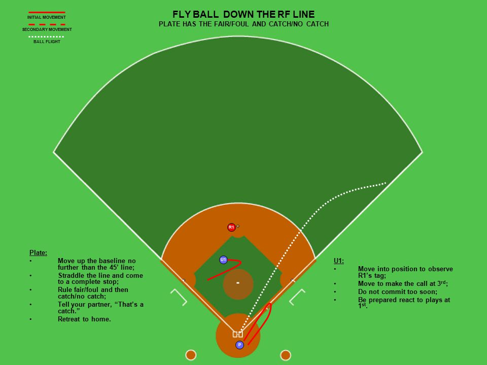P R1 U1 FLY BALL DOWN THE RF LINE PLATE HAS THE FAIR/FOUL AND CATCH/NO CATCH Plate: Move up the baseline no further than the 45' line; Straddle the li