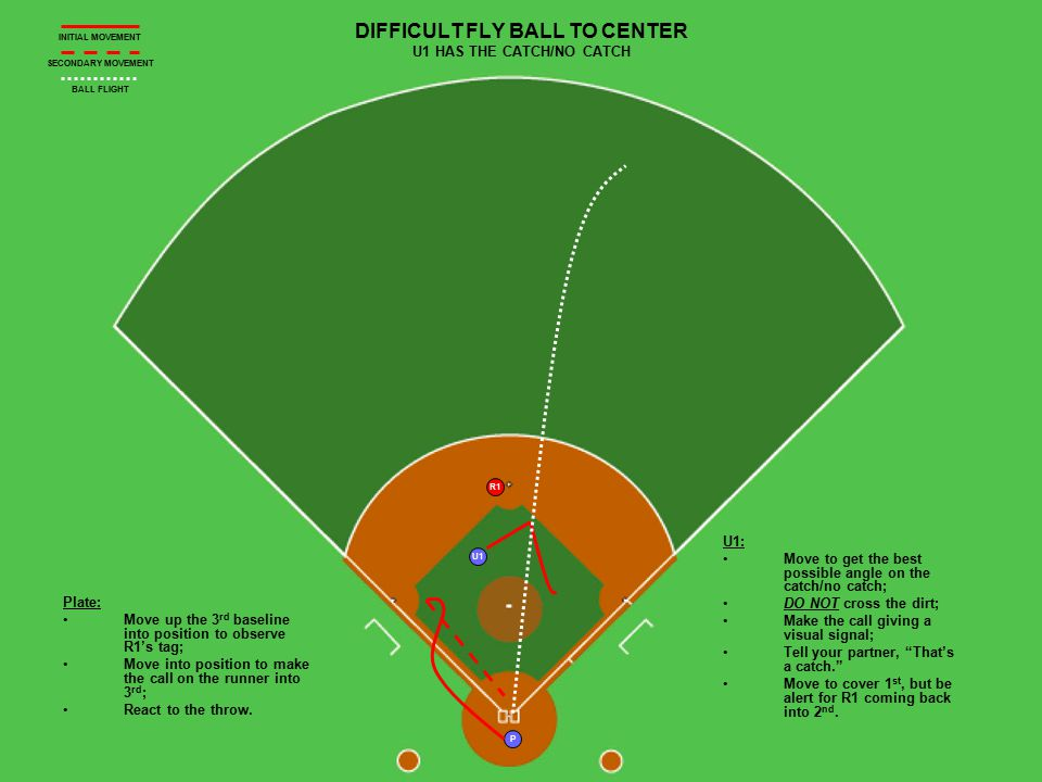 P R1 U1 DIFFICULT FLY BALL TO CENTER U1 HAS THE CATCH/NO CATCH Plate: Move up the 3 rd baseline into position to observe R1's tag; Move into position to make the call on the runner into 3 rd ; React to the throw.