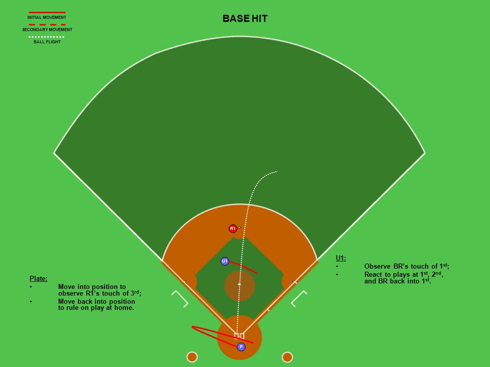 R1 U1 P BASE HIT Plate: Move into position to observe R1's touch of 3 rd ; Move back into position to rule on play at home. U1: Observe BR's touch of